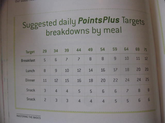 weight watchers points converter